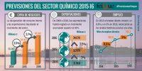 Perspectivas y Prioridades de la Industria Química Española Octubre 2015
